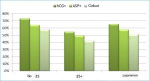 graf IVF Erfolg nach Alter