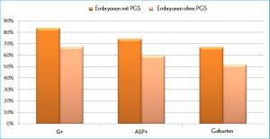 Graf Embryonen mit PGS