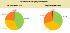 DNA-Fragmentierungstests der Spermien
